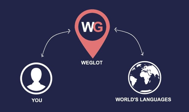 weglot translate review